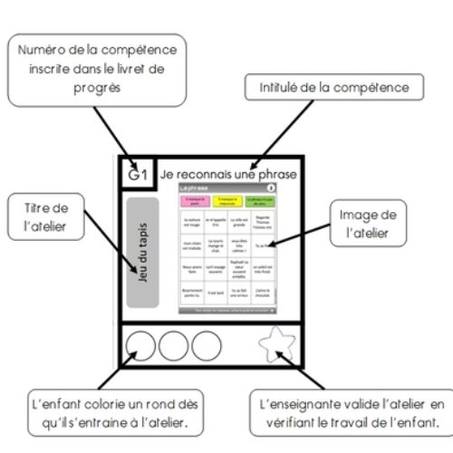 Plan de travail pour les ateliers (CE1)